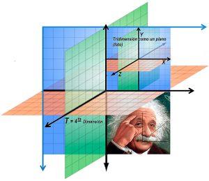 La relatividad de Einstein: ¿Explicación sencilla? – 1