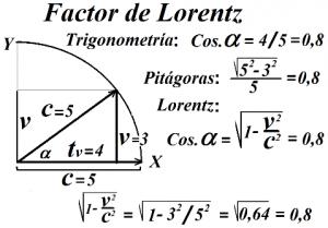 Factor de Lorentz
