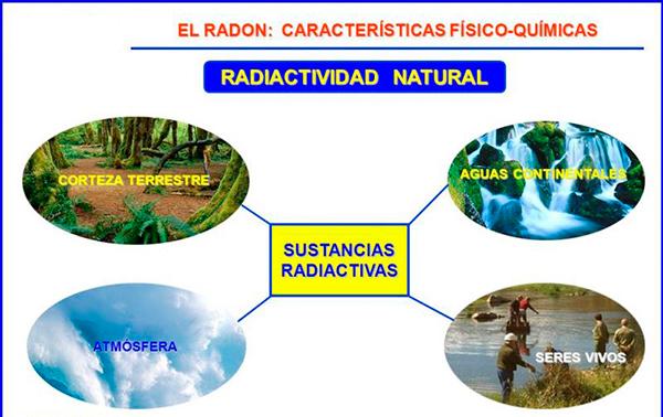 El radón