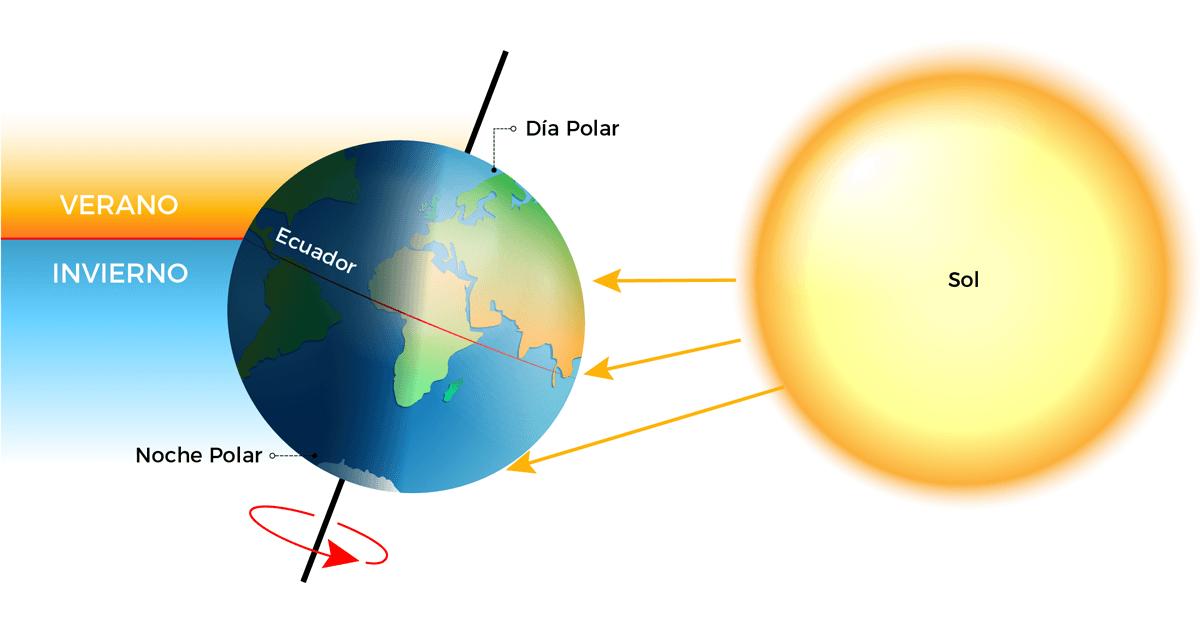 Inclinación de la Tierra